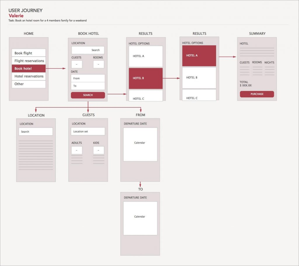 sample of user journey for one persona