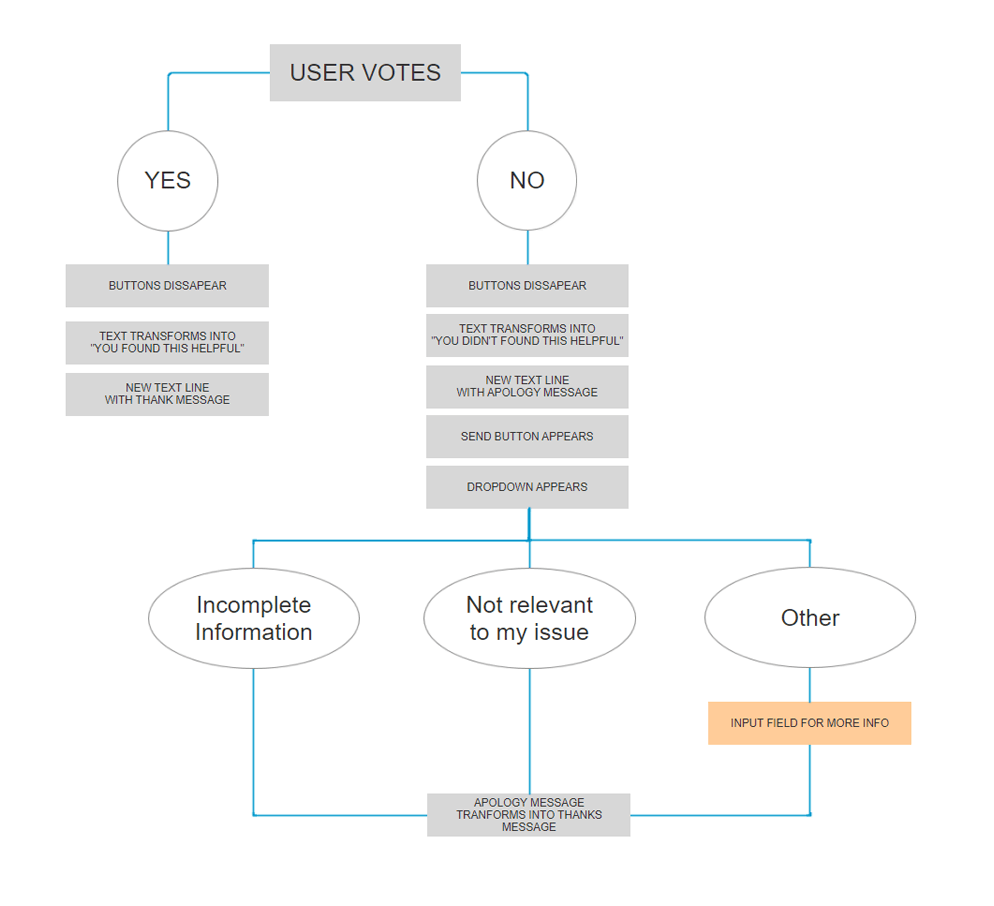 FAQ-flow-chart